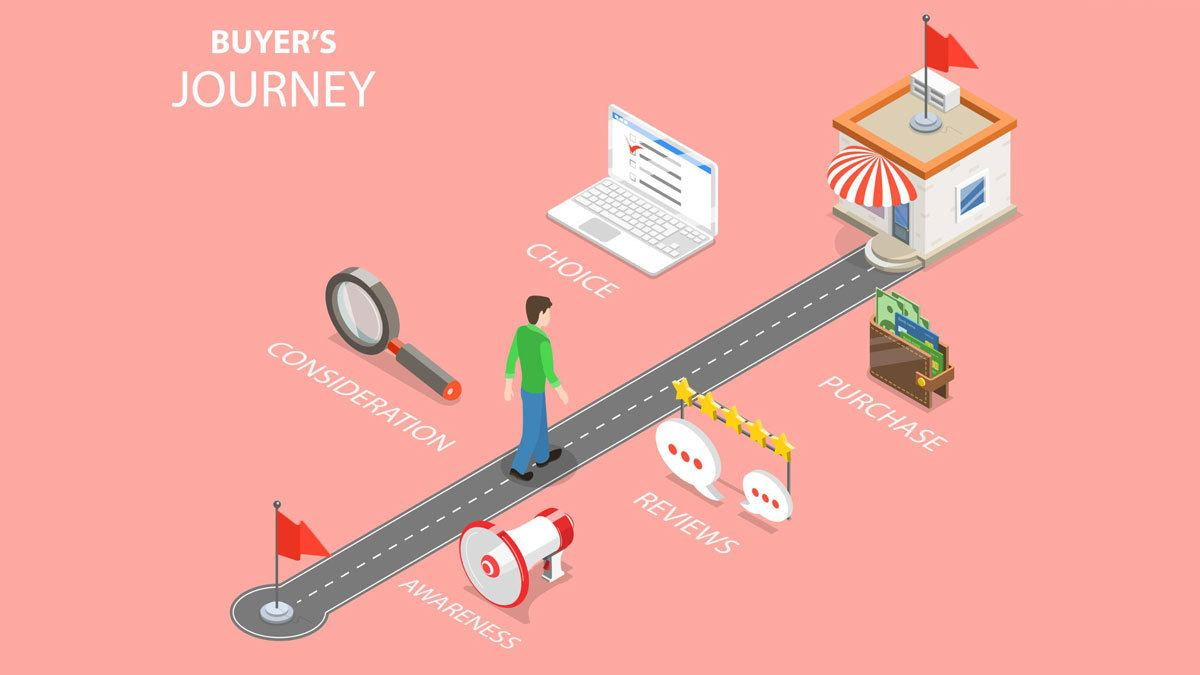 What Is the Buyer's Journey and how can you match your keyword research to the Buyer's Journey on your Dental Practice website.