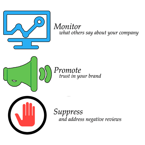 Monitor feedbacks Promote trust and Supress negative reviews with our services