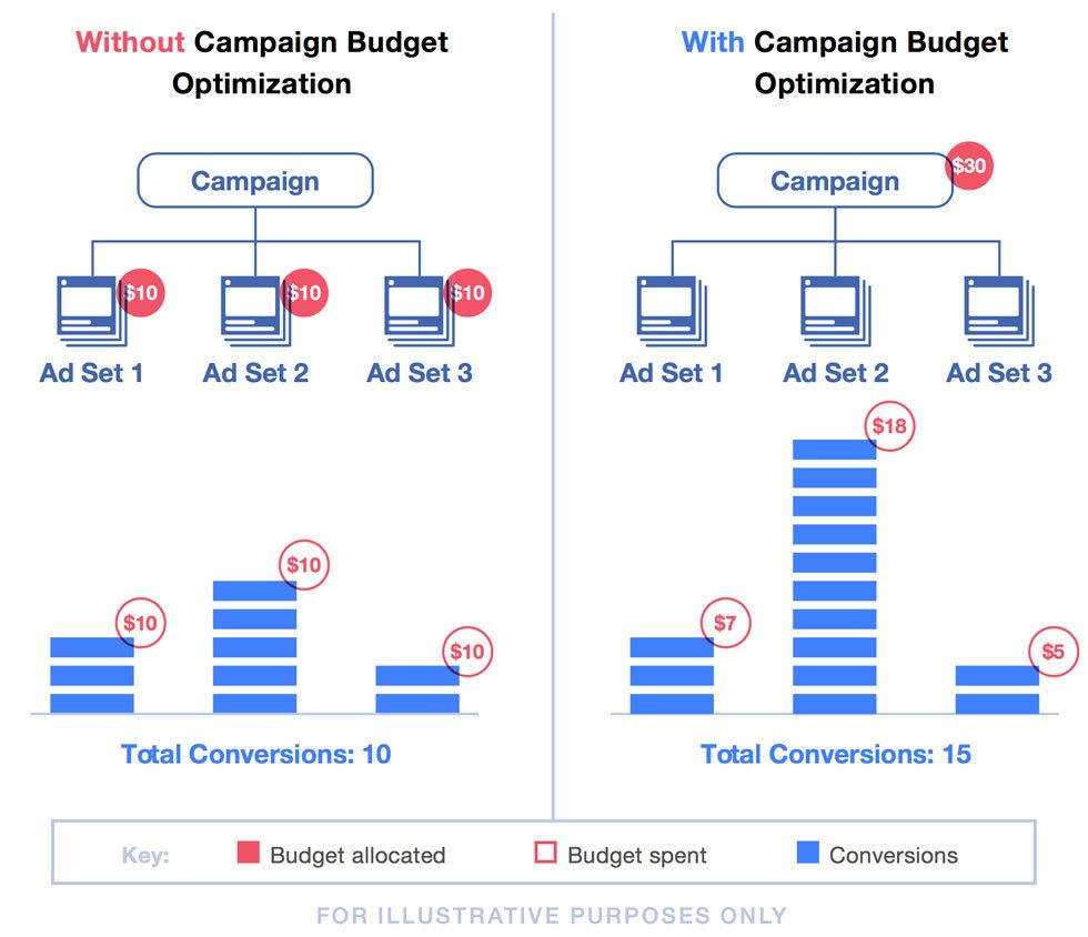 Facebook Is Changing How You'll Manage Ad Campaigns Soon
