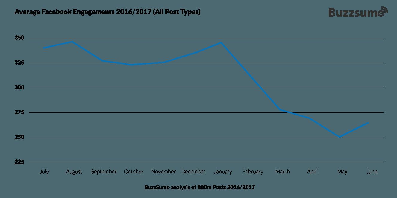 Average Facebook Engagements based on Buzzsum