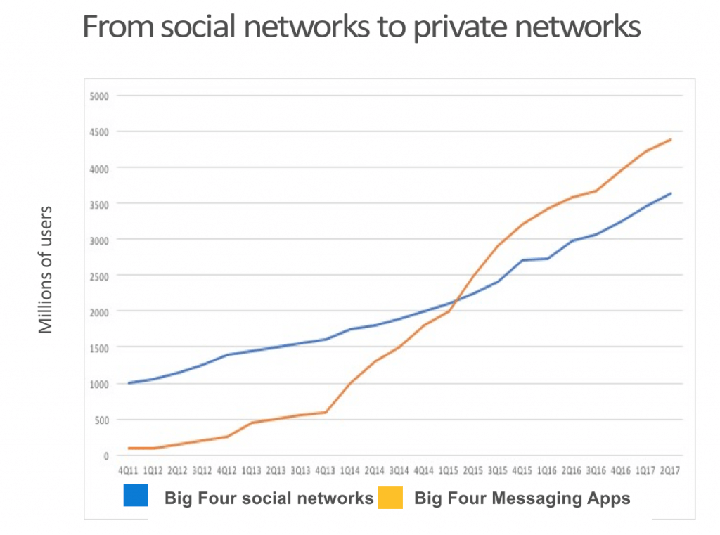 The  data suggests that people are more inclined to engage in smaller groups